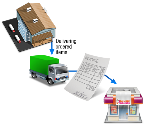 Manual Receipt Template Pdf Cloud Invoicing Software Web Based Invoice Software Word with Goodwill Receipts If You Ordered Goods Via Phone Then You Wont Have A Purchase Order In  Olivebox You Can Just Create A New Purchase Invoice And Insert Those  Goods How To Make Invoices In Word